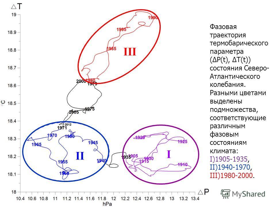 Фазовая траектория термобарического параметра (P(t), T(t)) состояния Северо- Атлантического колебания. Разными цветами выделены подмножества, соответствующие различным фазовым состояниям климата: I)1905-1935, II)1940-1970, III)1980-2000.