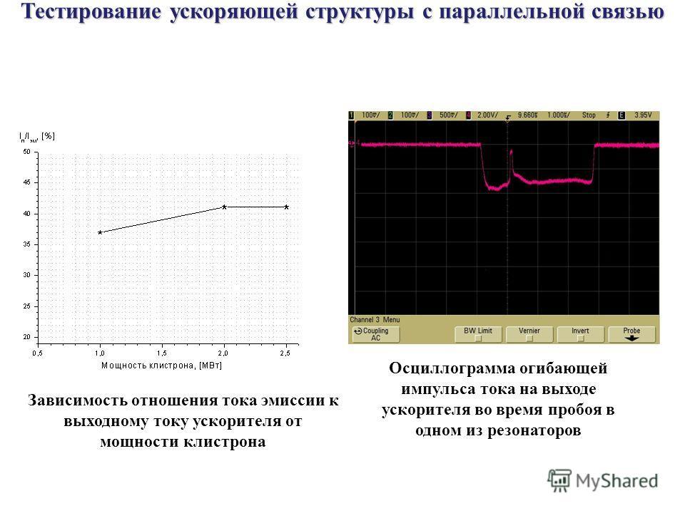 Осциллограмма огибающей импульса тока на выходе ускорителя во время пробоя в одном из резонаторов Тестирование ускоряющей структуры с параллельной связью Зависимость отношения тока эмиссии к выходному току ускорителя от мощности клистрона