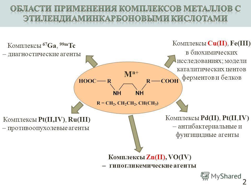 Комплексы Pd(II), Pt(II,IV) – антибактериальные и фунгицидные агенты Комплексы Cu(II), Fe(III) в биохимических исследованиях; модели каталитических центов ферментов и белков 2 Комплексы Pt(II,IV), Ru(III) – противоопухолевые агенты Комплексы 67 Ga, 9