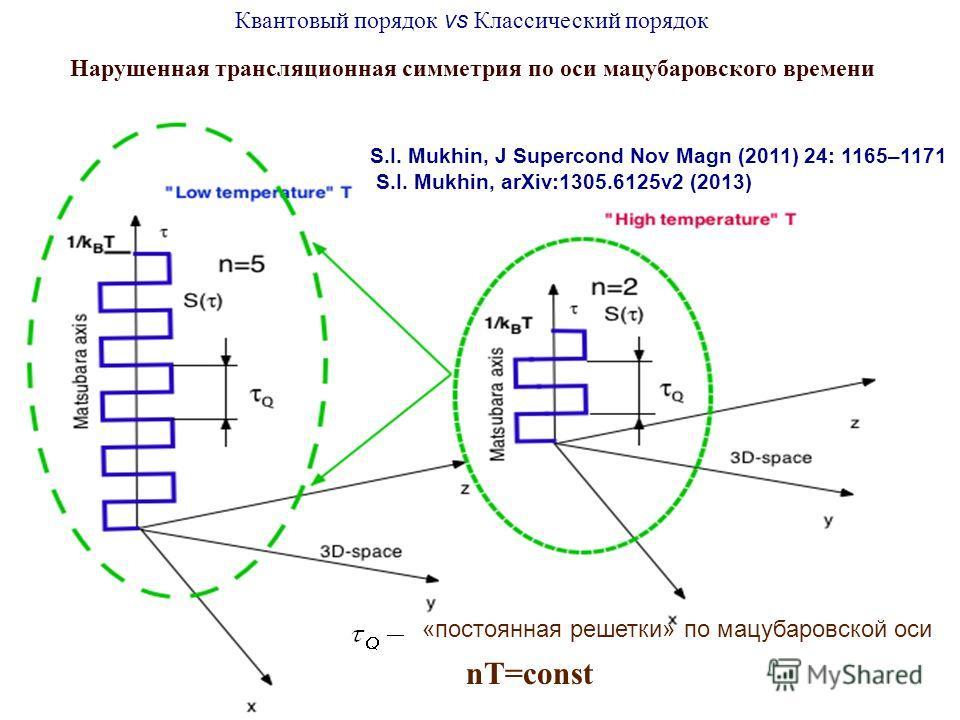 nT=const Нарушенная трансляционная симметрия по оси мацубаровского времени S.I. Mukhin, J Supercond Nov Magn (2011) 24: 1165–1171 S.I. Mukhin, arXiv:1305.6125v2 (2013) Квантовый порядок vs Классический порядок «постоянная решетки» по мацубаровской ос