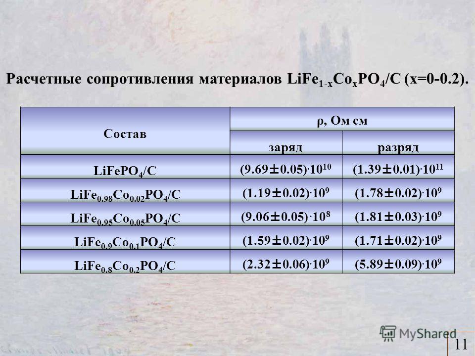 11 Состав ρ, Ом см зарядразряд LiFePO 4 /C (9.69±0.05). 10 10 (1.39±0.01). 10 11 LiFe 0.98 Co 0.02 PO 4 /C (1.19±0.02). 10 9 (1.78±0.02). 10 9 LiFe 0.95 Co 0.05 PO 4 /C (9.06±0.05). 10 8 (1.81±0.03). 10 9 LiFe 0.9 Co 0.1 PO 4 /C (1.59±0.02). 10 9 (1.