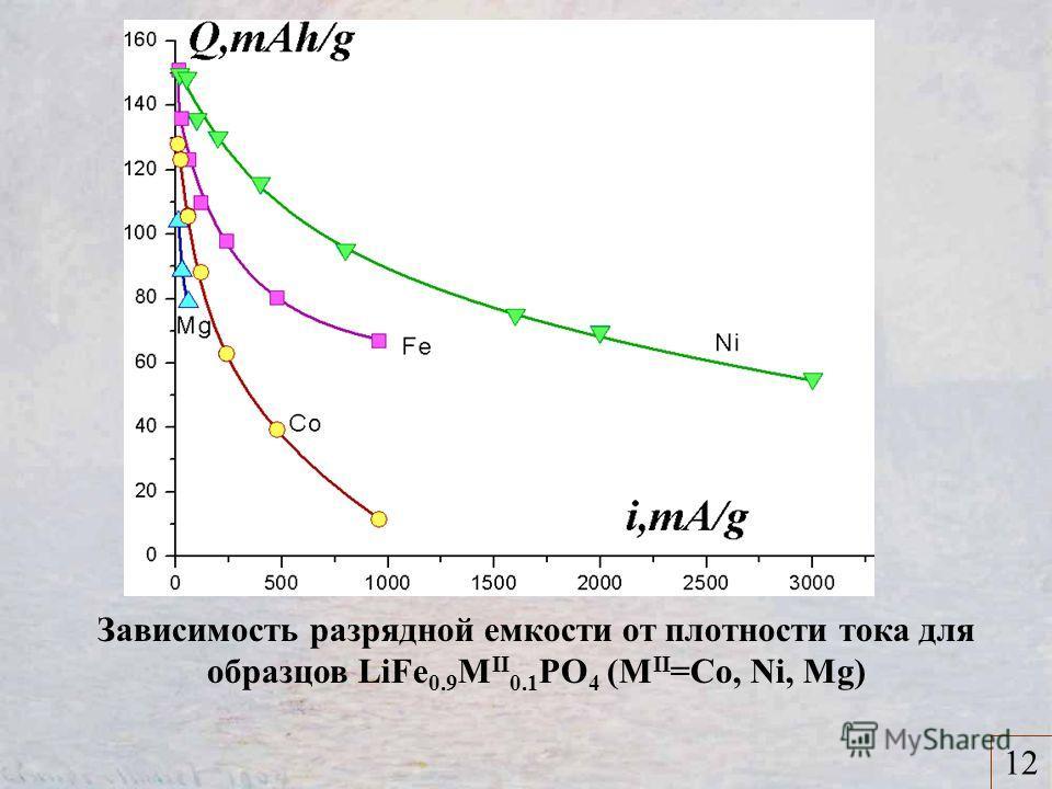 12 Зависимость разрядной емкости от плотности тока для образцов LiFe 0.9 M II 0.1 PO 4 (M II =Co, Ni, Mg)