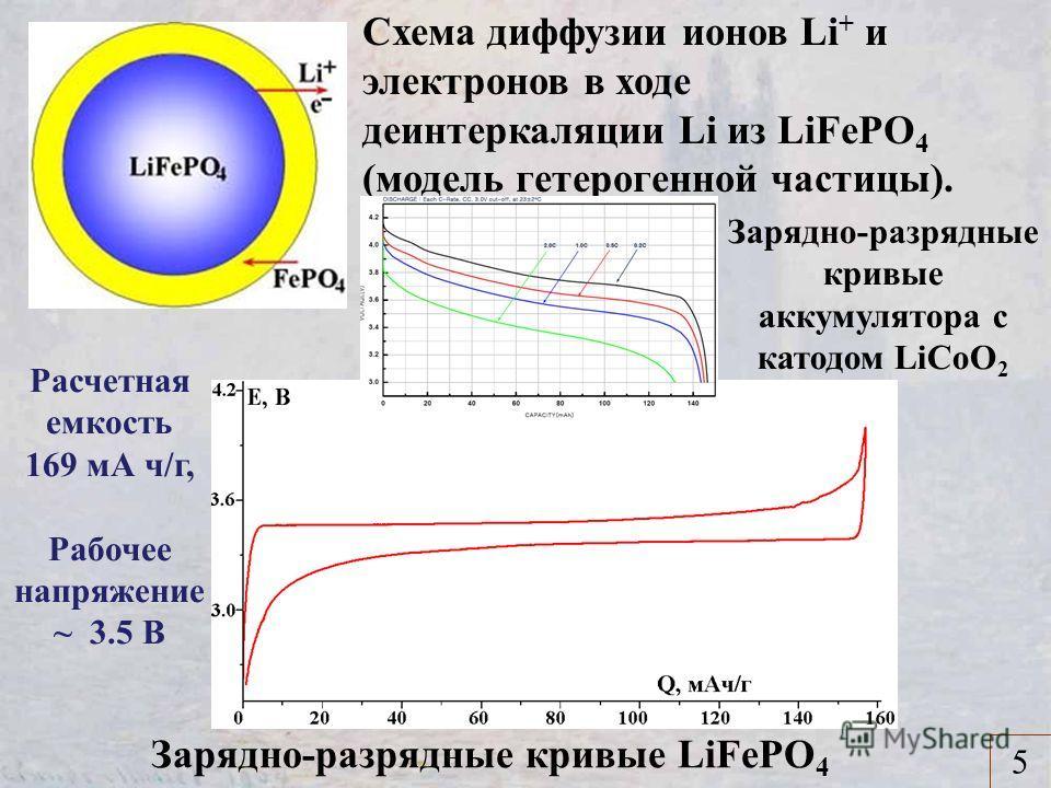 Схема диффузии ионов Li + и электронов в ходе деинтеркаляции Li из LiFePO 4 (модель гетерогенной частицы). Зарядно-разрядные кривые LiFePO 4 5 Расчетная емкость 169 мА ч/г, Рабочее напряжение ~ 3.5 В Зарядно-разрядные кривые аккумулятора с катодом Li