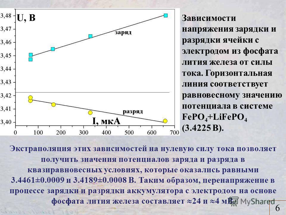 Зависимости напряжения зарядки и разрядки ячейки с электродом из фосфата лития железа от силы тока. Горизонтальная линия соответствует равновесному значению потенциала в системе FePO 4 +LiFePO 4 (3.4225 В). 6 Экстраполяция этих зависимостей на нулеву