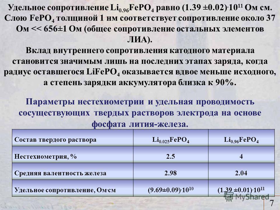 7 Удельное сопротивление Li 0.96 FePO 4 равно (1.39 ±0.02). 10 11 Ом см. Слою FePO 4 толщиной 1 нм соответствует сопротивление около 37 Ом