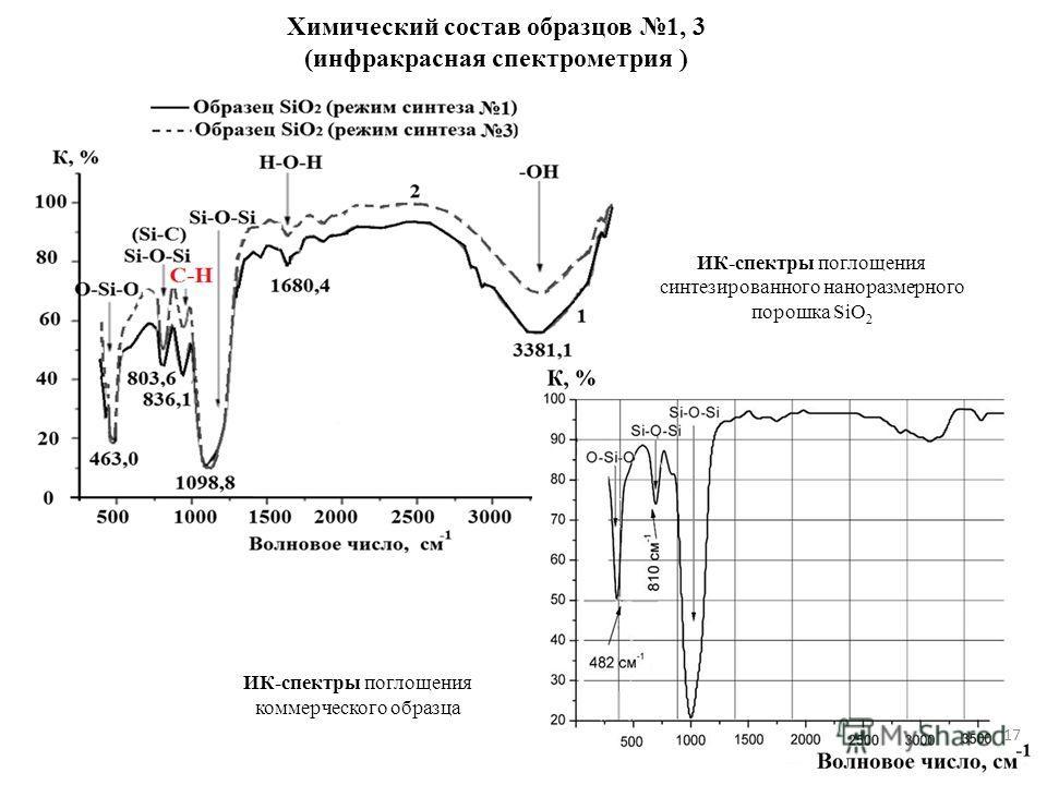 ИК-спектры поглощения синтезированного наноразмерного порошка SiO 2 ИК-спектры поглощения коммерческого образца Химический состав образцов 1, 3 (инфракрасная спектрометрия ) 17