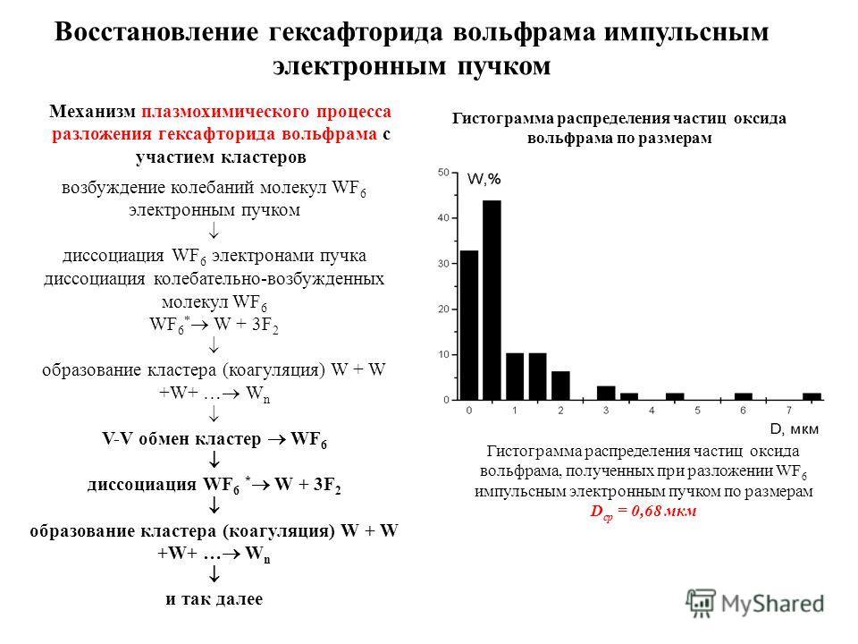 Гистограмма распределения частиц оксида вольфрама по размерам возбуждение колебаний молекул WF 6 электронным пучком диссоциация WF 6 электронами пучка диссоциация колебательно-возбужденных молекул WF 6 WF 6 * W + 3F 2 образование кластера (коагуляция