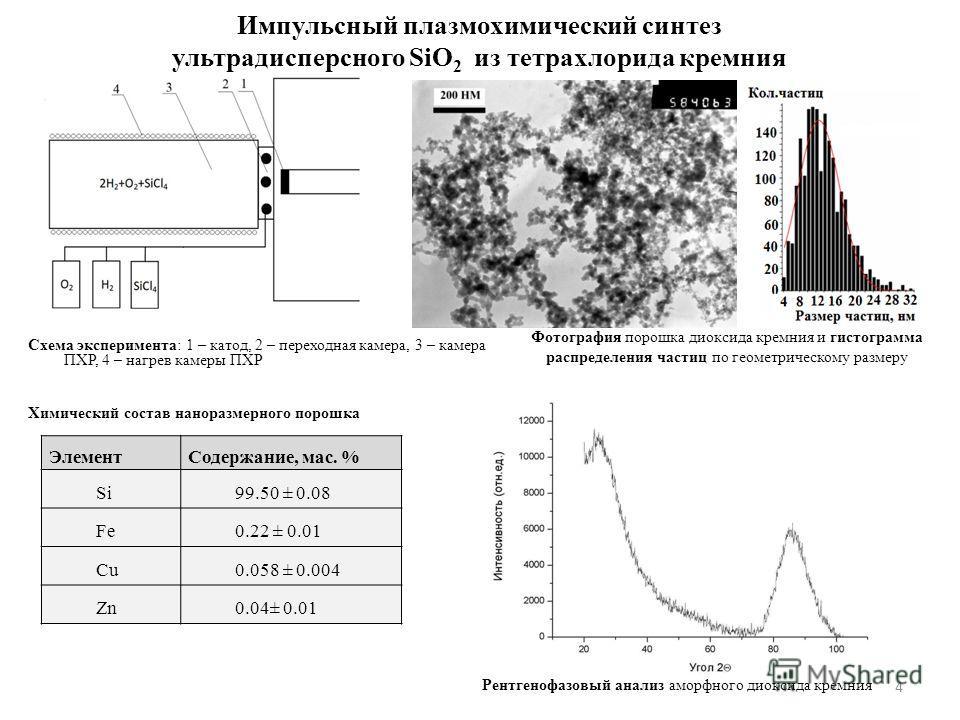 Схема эксперимента: 1 – катод, 2 – переходная камера, 3 – камера ПХР, 4 – нагрев камеры ПХР Фотография порошка диоксида кремния и гистограмма распределения частиц по геометрическому размеру ЭлементСодержание, мас. % Si99.50 ± 0.08 Fe0.22 ± 0.01 Cu0.0