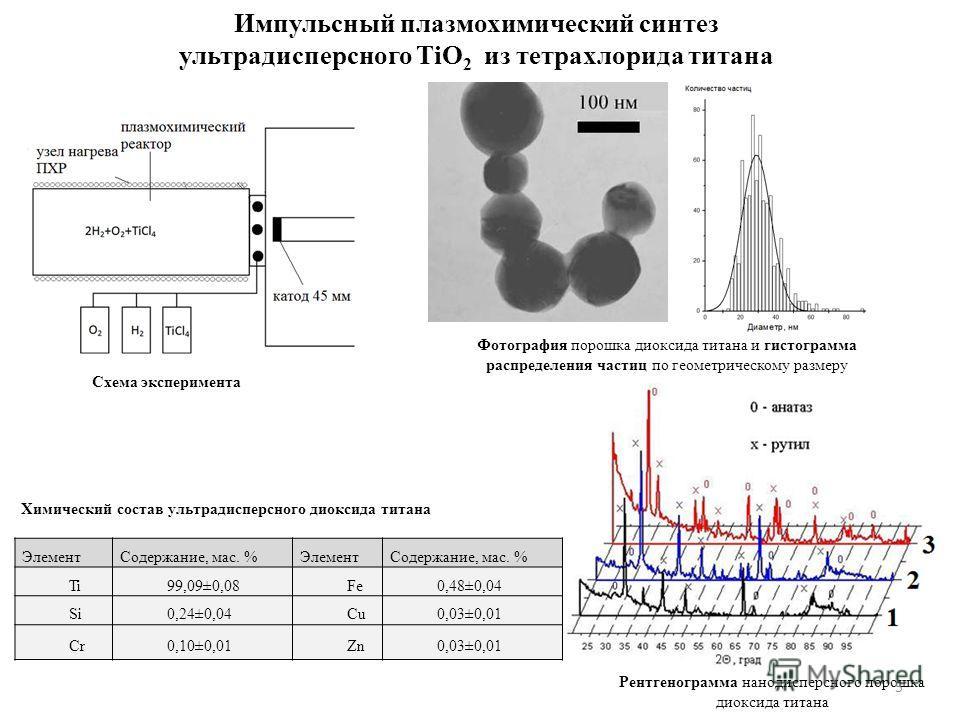 Импульсный плазмохимический синтез ультрадисперсного TiO 2 из тетрахлорида титана ЭлементСодержание, мас. %ЭлементСодержание, мас. % Ti99,09±0,08Fe0,48±0,04 Si0,24±0,04Cu0,03±0,01 Cr0,10±0,01Zn0,03±0,01 Химический состав ультрадисперсного диоксида ти
