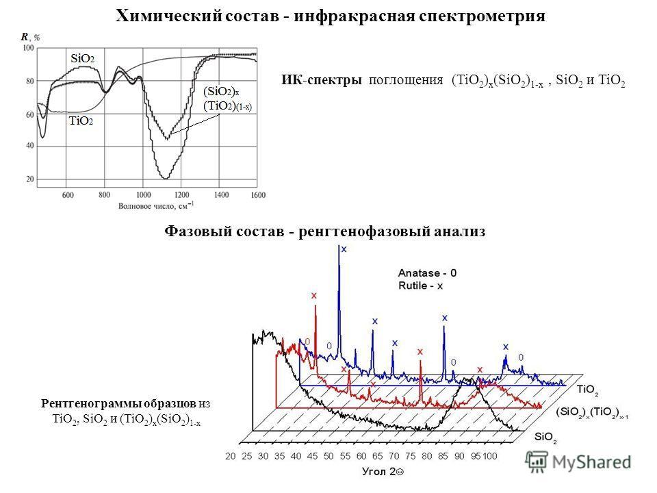 88 Химический состав - инфракрасная спектрометрия ИК-спектры поглощения (TiO 2 ) x (SiO 2 ) 1-x, SiO 2 и TiO 2 Рентгенограммы образцов из TiO 2, SiO 2 и (TiO 2 ) x (SiO 2 ) 1-x Фазовый состав - ренгтенофазовый анализ