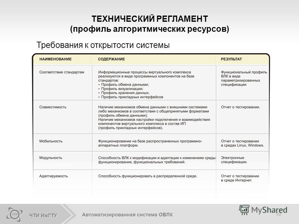 10 Требования к открытости системы ТЕХНИЧЕСКИЙ РЕГЛАМЕНТ (профиль алгоритмических ресурсов)