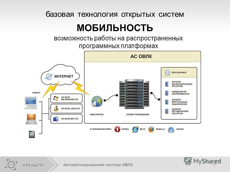 16 базовая технология открытых систем МОБИЛЬНОСТЬ возможность работы на распространенных программных платформах