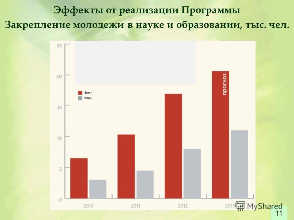 Эффекты от реализации Программы Закрепление молодежи в науке и образовании, тыс. чел. 11