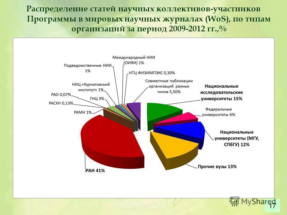 Распределение статей научных коллективов-участников Программы в мировых научных журналах (WoS), по типам организаций за период 2009-2012 гг.,% 17