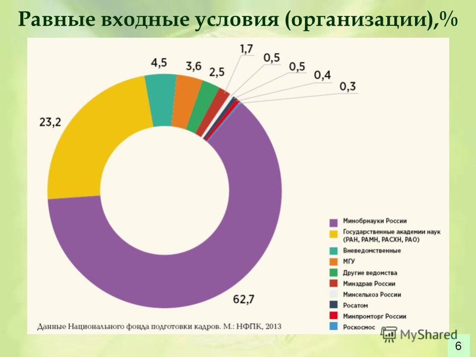 Равные входные условия (организации),% 6