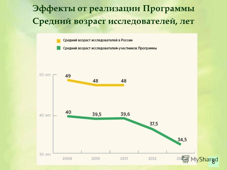 Эффекты от реализации Программы Средний возраст исследователей, лет 8
