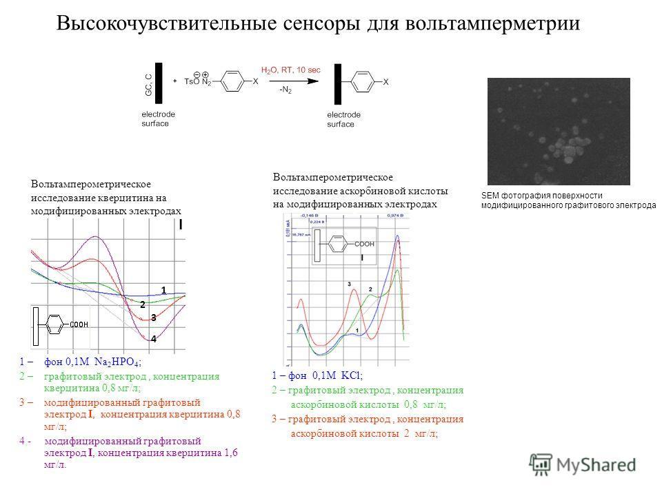 Высокочувствительные сенсоры для вольтамперметрии SEM фотография поверхности модифицированного графитового электрода 1 2 3 4 I 1 – фон 0,1M Na 2 HPO 4 ; 2 – графитовый электрод, концентрация кверцитина 0,8 мг/л; 3 – модифицированный графитовый электр