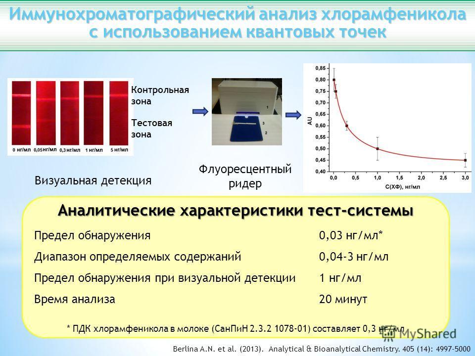 Аналитические характеристики тест-системы Предел обнаружения 0,03 нг/мл* Диапазон определяемых содержаний0,04-3 нг/мл Предел обнаружения при визуальной детекции1 нг/мл Время анализа20 минут * ПДК хлорамфеникола в молоке (СанПиН 2.3.2 1078-01) составл