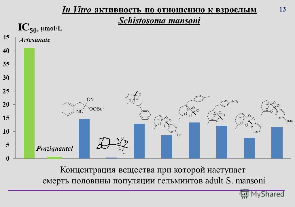 In Vitro активность по отношению к взрослым Schistosoma mansoni IC 50, μmol/L Концентрация вещества при которой наступает смерть половины популяции гельминтов adult S. mansoni Artesunate Praziquantel 1313