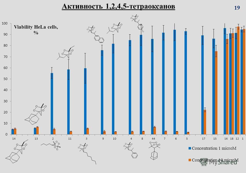 Активность 1,2,4,5-тетраоксанов 19