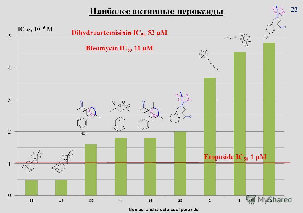 Наиболее активные пероксиды Bleomycin IC 50 11 µM Dihydroartemisinin IC 50 53 µM Etoposide IC 50 1 µM 22