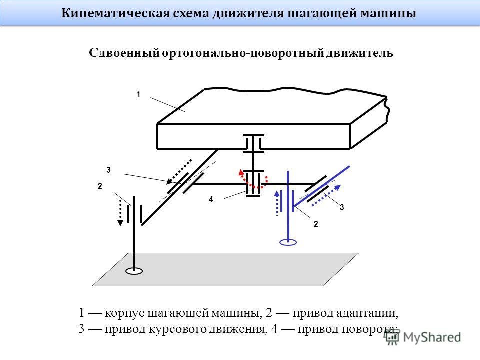 1 2 4 3 2 3 Кинематическая схема движителя шагающей машины 1 корпус шагающей машины, 2 привод адаптации, 3 привод курсового движения, 4 привод поворота; Сдвоенный ортогонально-поворотный движитель
