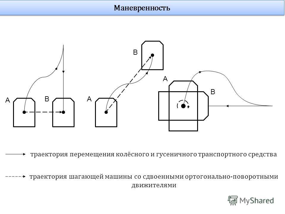 B A B A B А траектория перемещения колёсного и гусеничного транспортного средства траектория шагающей машины со сдвоенными ортогонально-поворотными движителями Маневренность