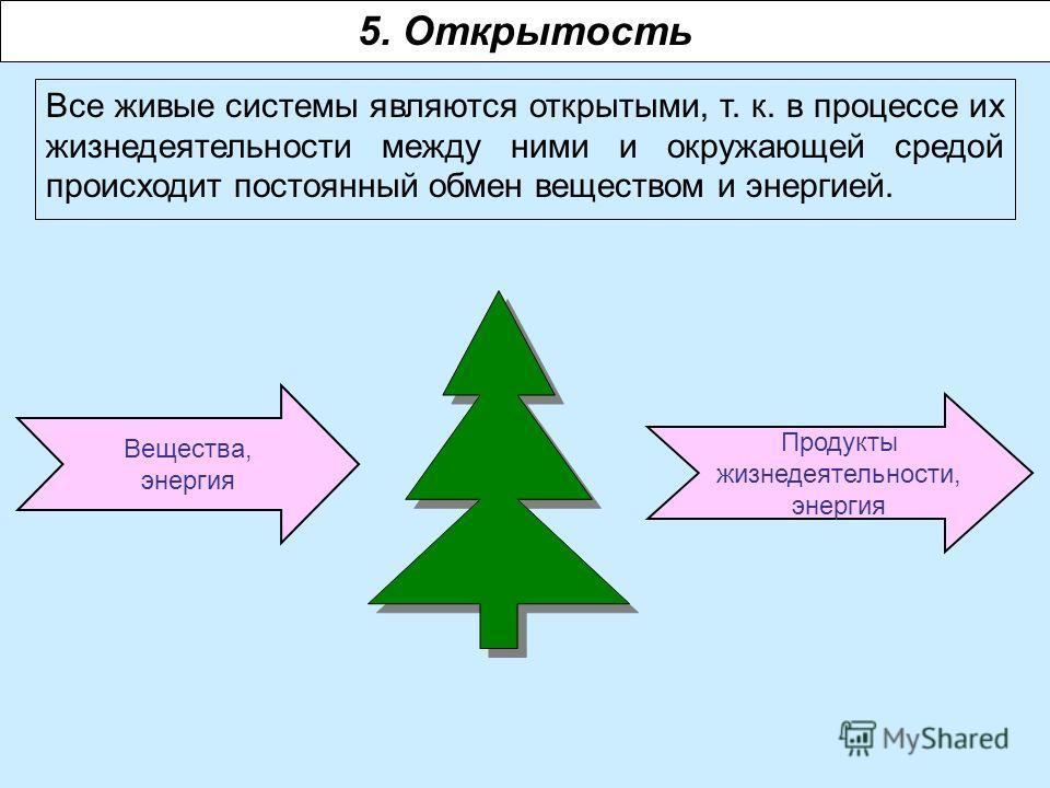 Вещества, энергия 5. Открытость Все живые системы являются открытыми, т. к. в процессе их жизнедеятельности между ними и окружающей средой происходит постоянный обмен веществом и энергией. Продукты жизнедеятельности, энергия