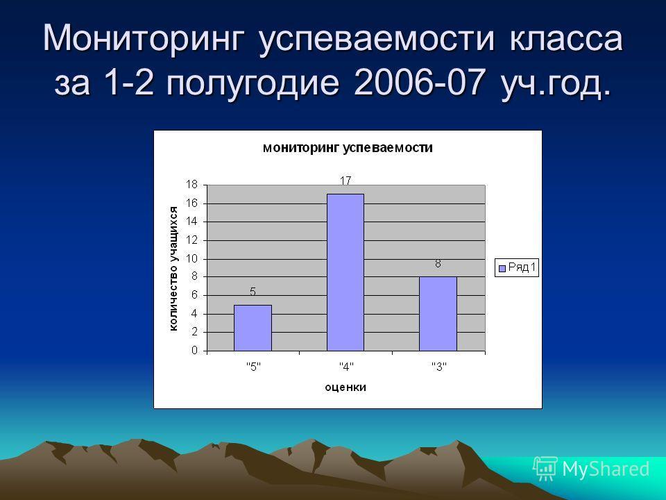 Мониторинг успеваемости класса за 1-2 полугодие 2006-07 уч.год.