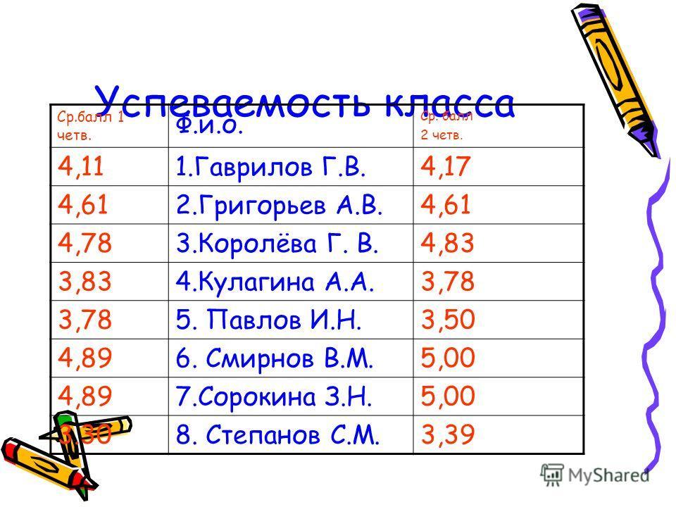 Успеваемость класса Ср.балл 1 четв. Ф.и.о. Ср. балл 2 четв. 4,111.Гаврилов Г.В.4,17 4,612.Григорьев А.В.4,61 4,783.Королёва Г. В.4,83 3,834.Кулагина А.А.3,78 5. Павлов И.Н.3,50 4,896. Смирнов В.М.5,00 4,897.Сорокина З.Н.5,00 3.308. Степанов С.М.3,39