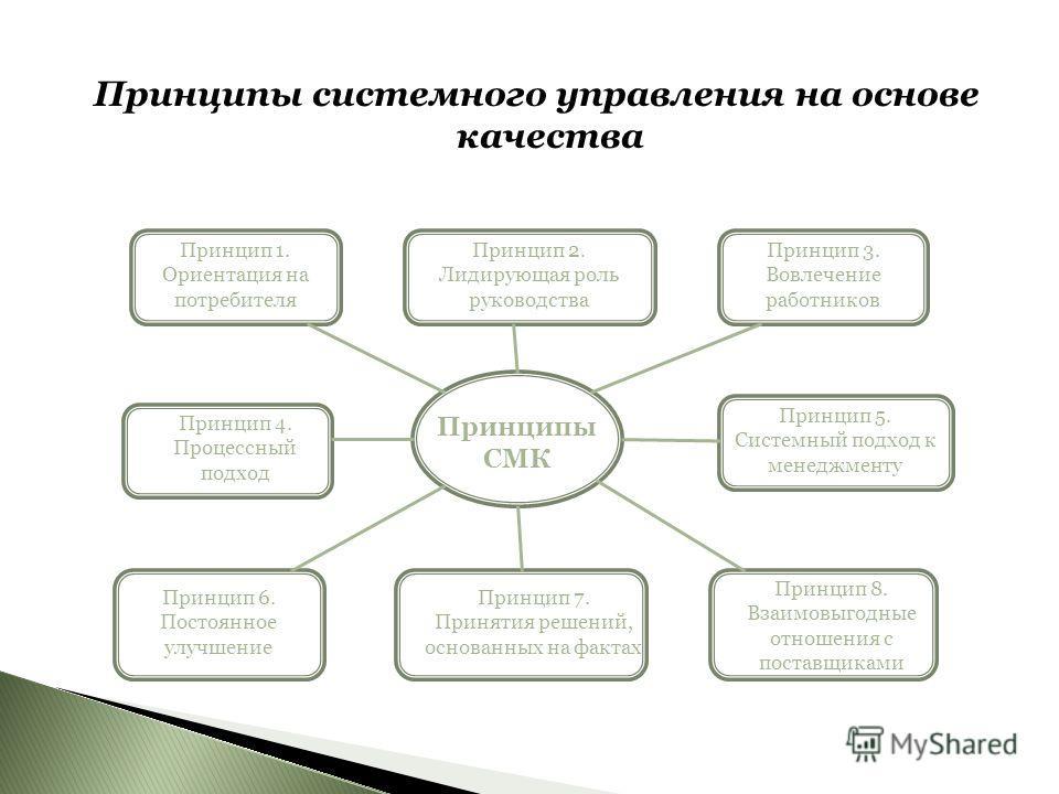 Принципы системного управления на основе качества Принципы СМК Принцип 1. Ориентация на потребителя Принцип 2. Лидирующая роль руководства Принцип 3. Вовлечение работников Принцип 4. Процессный подход Принцип 5. Системный подход к менеджменту Принцип