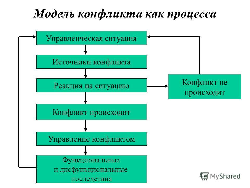 Модель конфликта как процесса Управленческая ситуация Источники конфликта Реакция на ситуацию Управление конфликтом Конфликт происходит Функциональные и дисфункциональные последствия Конфликт не происходит