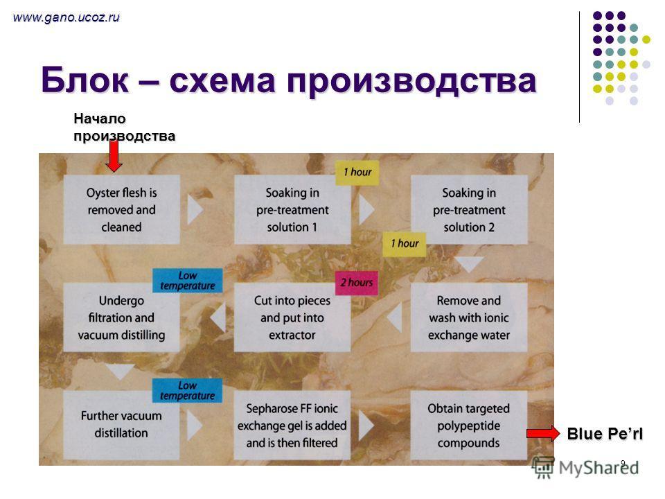9 Блок – схема производства Blue Perl Начало производства www.gano.ucoz.ru