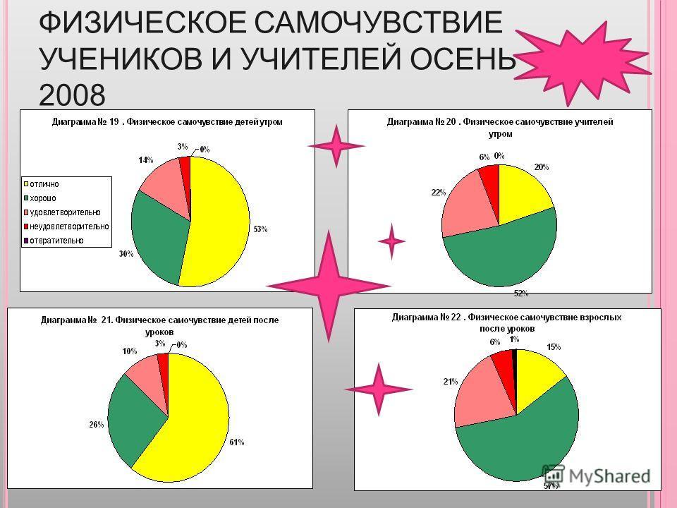 ФИЗИЧЕСКОЕ САМОЧУВСТВИЕ УЧЕНИКОВ И УЧИТЕЛЕЙ ОСЕНЬ 2008