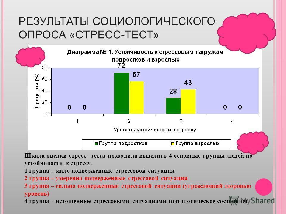 Анализ результаты социально психологического тестирования