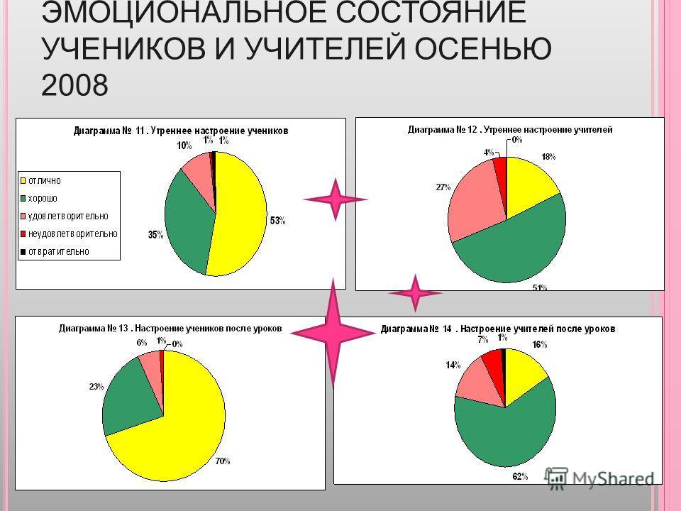 ЭМОЦИОНАЛЬНОЕ СОСТОЯНИЕ УЧЕНИКОВ И УЧИТЕЛЕЙ ОСЕНЬЮ 2008