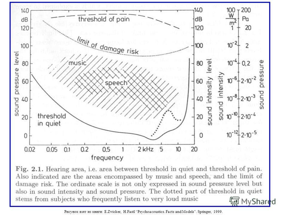 Рисунок взят из книги: E.Zwicker, H.Fastl Psychoacoustics. Facts and Models. Springer, 1999.