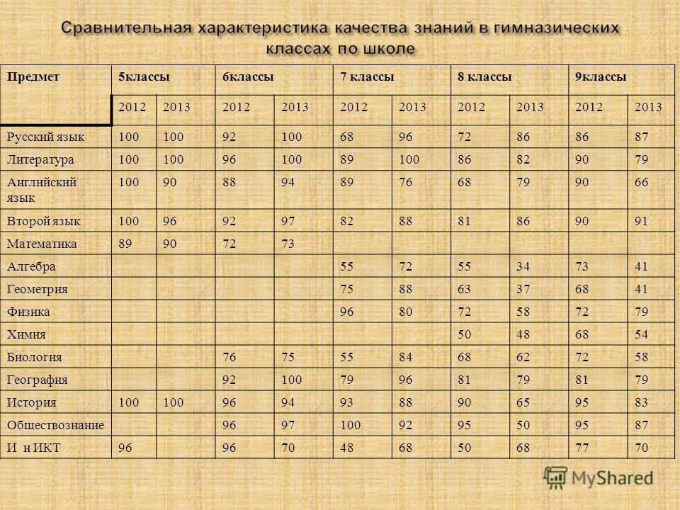 Предмет 5 классы 6 классы 7 классы 8 классы 9 классы 2012201320122013201220132012201320122013 Русский язык 100 9210068967286 87 Литература 100 961008910086829079 Английский язык 100908894897668799066 Второй язык 100969297828881869091 Математика 89907
