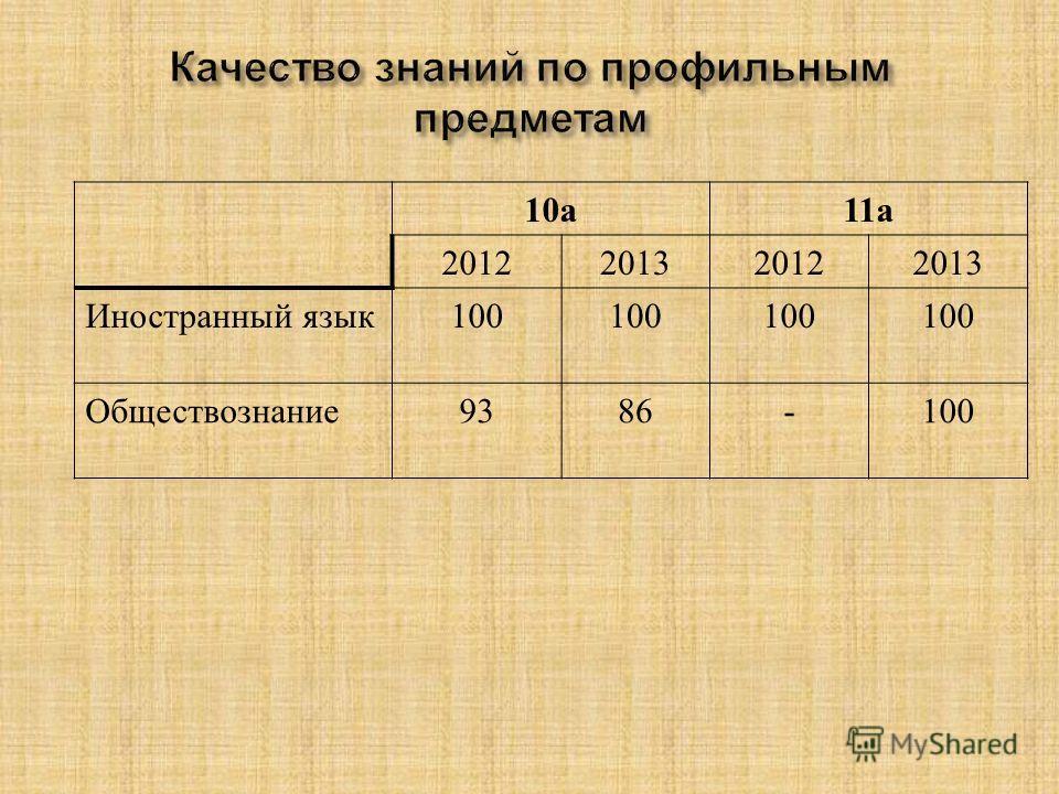 10 а 11 а 2012201320122013 Иностранный язык 100 Обществознание 9386-100