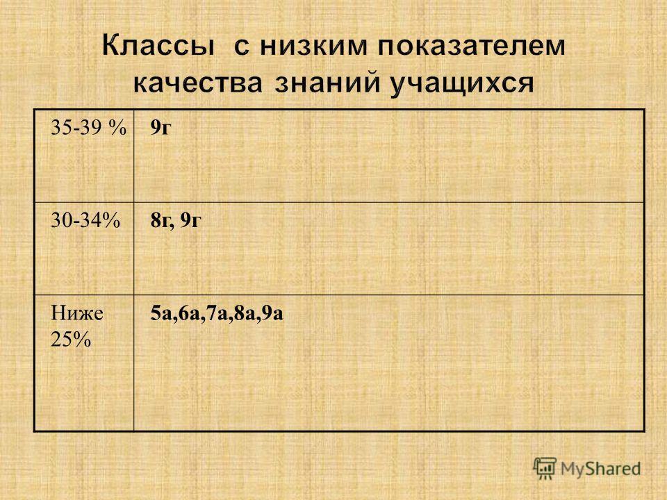 35-39 %9г 30-34%8г, 9г Ниже 25% 5а,6а,7а,8а,9а