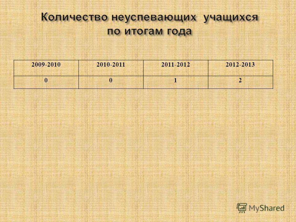 2009-20102010-20112011-20122012-2013 0012