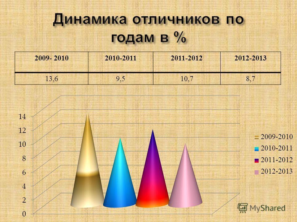 2009- 20102010-20112011-20122012-2013 13,69,510,78,7