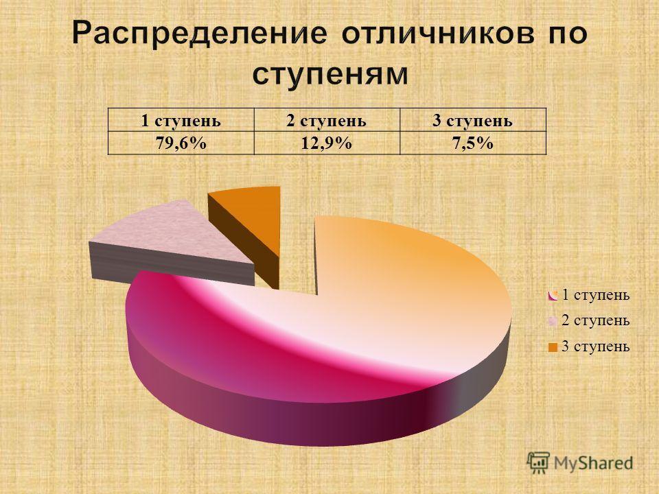 1 ступень2 ступень3 ступень 79,6%12,9%7,5%