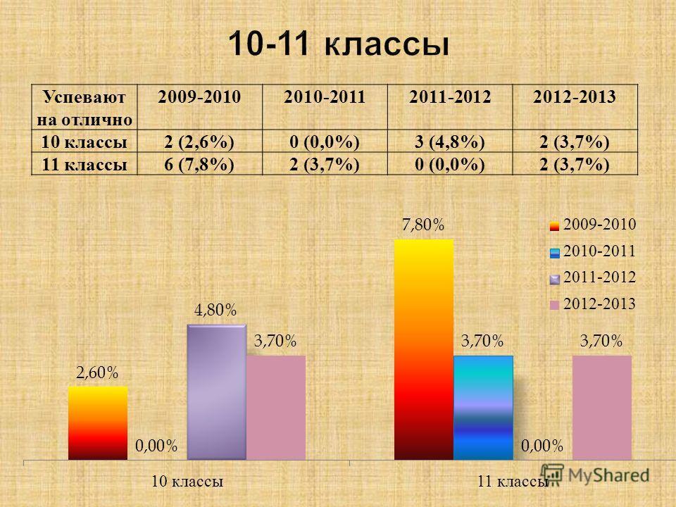 Успевают на отлично 2009-20102010-20112011-20122012-2013 10 классы2 (2,6%)0 (0,0%)3 (4,8%)2 (3,7%) 11 классы6 (7,8%)2 (3,7%)0 (0,0%)2 (3,7%)