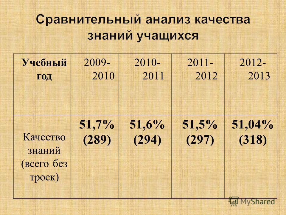 Учебный год 2009- 2010 2010- 2011 2011- 2012 2012- 2013 Качество знаний (всего без троек) 51,7% (289) 51,6% (294) 51,5% (297) 51,04% (318)