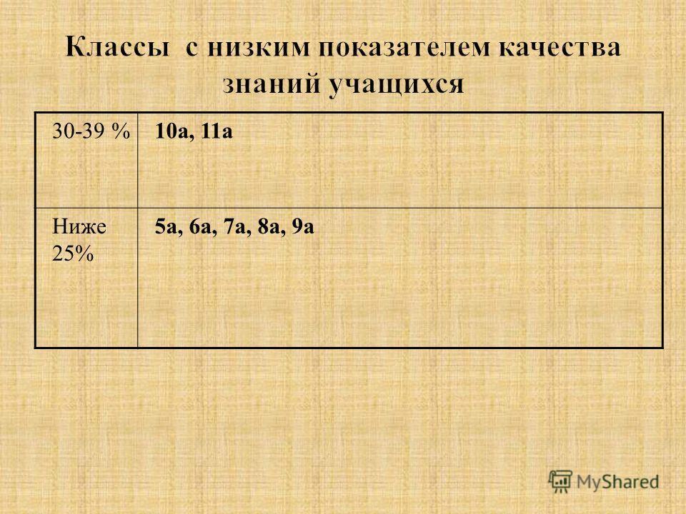 30-39 %10а, 11а Ниже 25% 5а, 6а, 7а, 8а, 9а