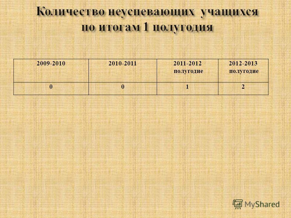 2009-20102010-20112011-2012 полугодие 2012-2013 полугодие 0012