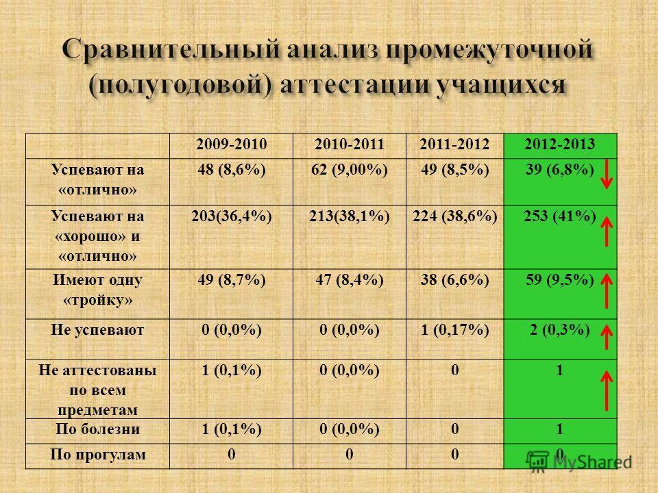 2009-20102010-20112011-20122012-2013 Успевают на «отлично» 48 (8,6%)62 (9,00%)49 (8,5%)39 (6,8%) Успевают на «хорошо» и «отлично» 203(36,4%)213(38,1%)224 (38,6%)253 (41%) Имеют одну «тройку» 49 (8,7%)47 (8,4%)38 (6,6%)59 (9,5%) Не успевают0 (0,0%) 1