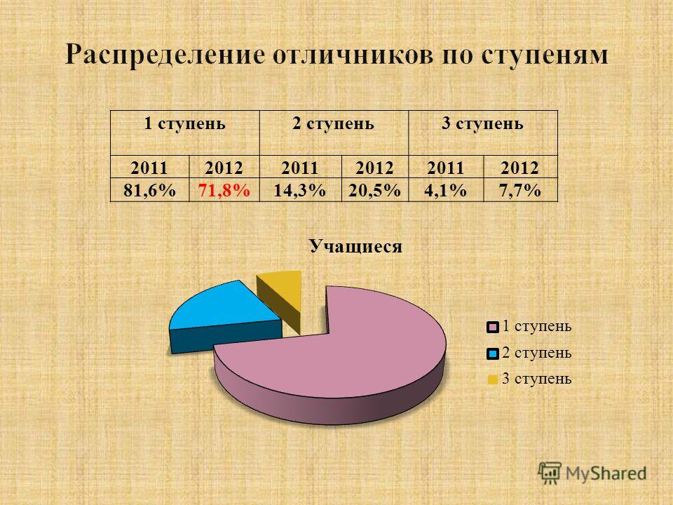 1 ступень2 ступень3 ступень 201120122011201220112012 81,6%71,8%14,3%20,5%4,1%7,7%