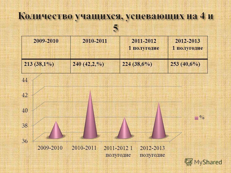 2009-20102010-20112011-2012 1 полугодие 2012-2013 1 полугодие 213 (38,1%)240 (42,2,%)224 (38,6%)253 (40,6%)